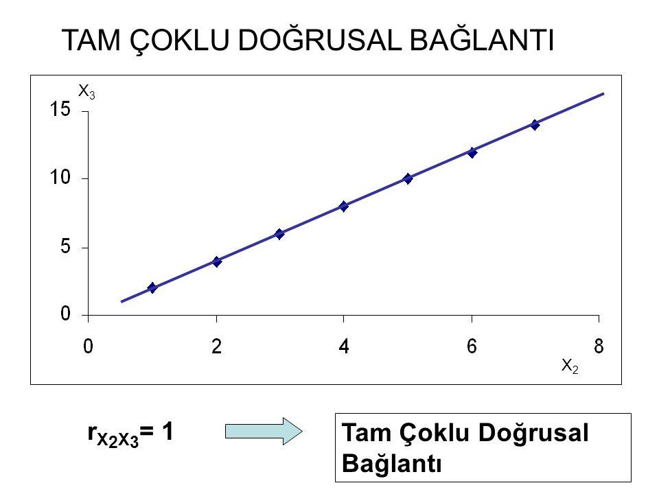 X3X3 X2X2 r X 2 X 3 = 1 Tam Çoklu Doğrusal Bağlantı TAM ÇOKLU DOĞRUSAL BAĞLANTI