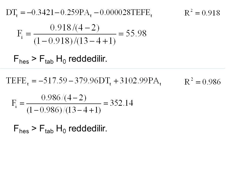 28 F hes > F tab H 0 reddedilir.