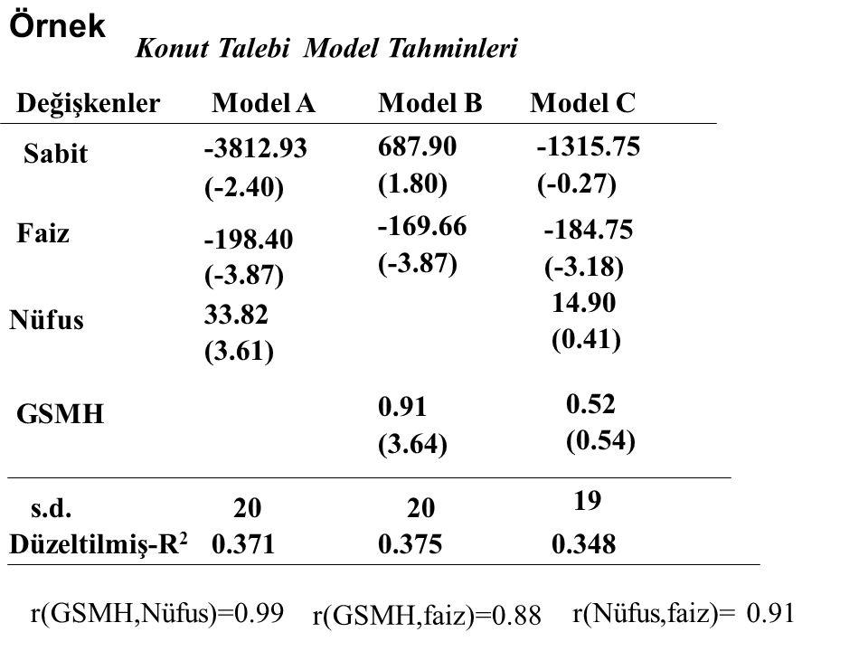 Konut Talebi Model Tahminleri DeğişkenlerModel AModel BModel C s.d.