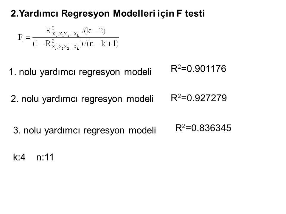 3. nolu yardımcı regresyon denklemi =6.1087 Dependent Variable: SERMSTOKORAN Method: Least Squares Date: 04/08/07 Time: 22:55 Sample: 1 11 Included ob