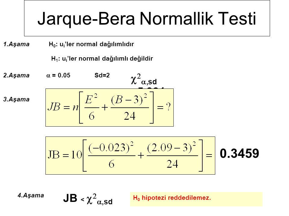 Jarque-Bera Normallik Testi =117.866 =-28.799 =29067.235 =  2 =-0.023 = 2.09