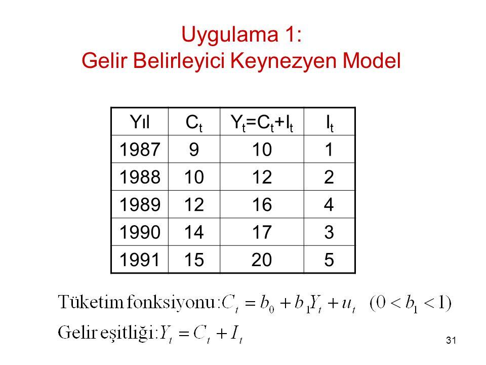 Uygulama 1: Gelir Belirleyici Keynezyen Model YılCtCt Y t =C t +I t ItIt 19879101 198810122 198912164 199014173 199115205 31