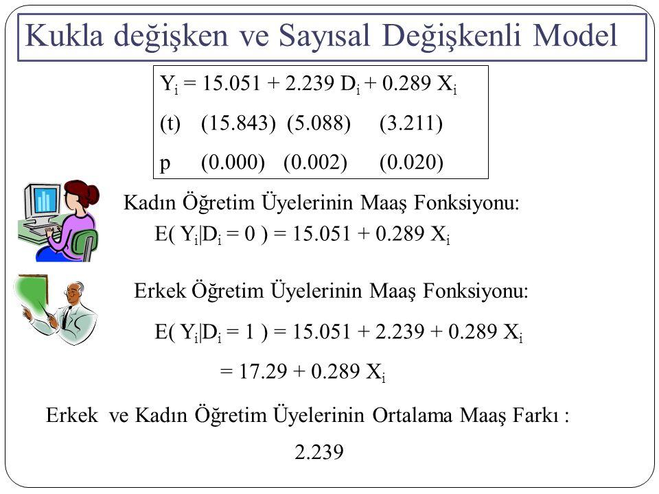 Kukla değişken ve Sayısal Değişkenli Model Kadın Öğretim Üyelerinin Maaş Fonksiyonu: Erkek Öğretim Üyelerinin Maaş Fonksiyonu: E( Y i |D i = 0 ) =  + 0.289 X i Erkek ve Kadın Öğretim Üyelerinin Ortalama Maaş Farkı :  Y i =  +  D i + 0.289 X i (t)(15.843) (5.088)(3.211) p(0.000)(0.002)(0.020) E( Y i |D i = 1 ) =  +  + 0.289 X i =  + 0.289 X i