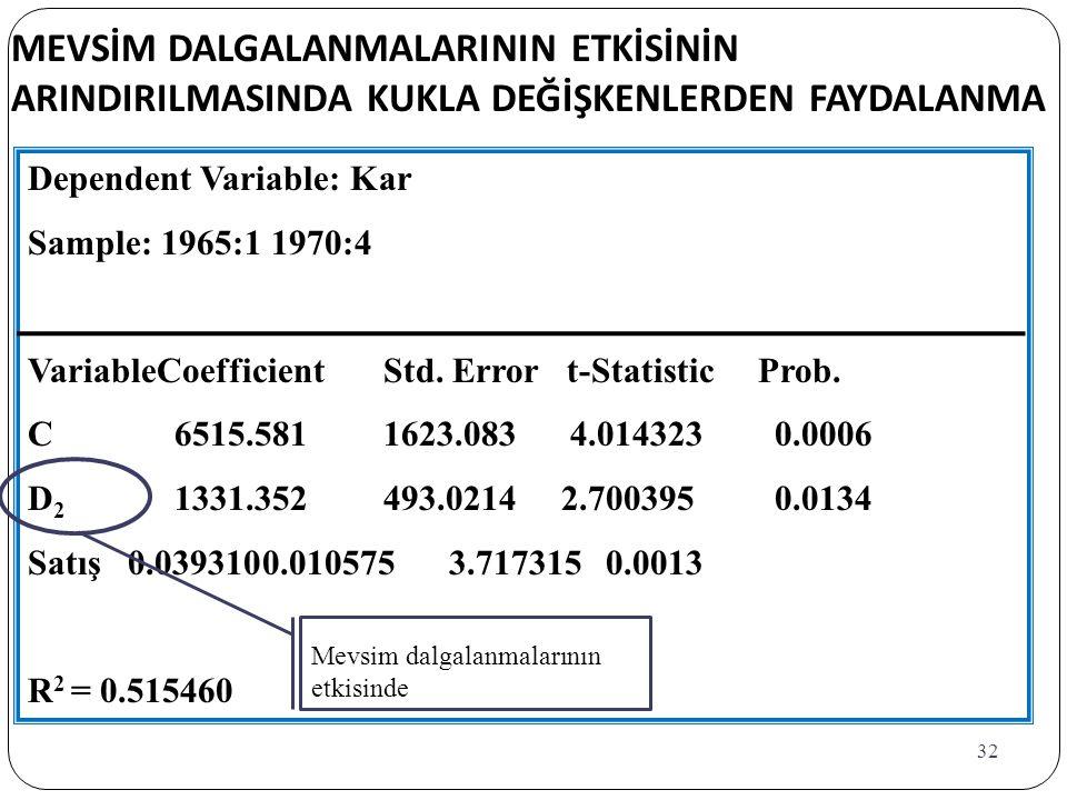 32 MEVSİM DALGALANMALARININ ETKİSİNİN ARINDIRILMASINDA KUKLA DEĞİŞKENLERDEN FAYDALANMA Dependent Variable: Kar Sample: 1965:1 1970:4 VariableCoefficientStd.