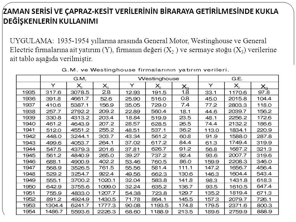 37 ZAMAN SERİSİ VE ÇAPRAZ-KESİT VERİLERİNİN BİRARAYA GETİRİLMESİNDE KUKLA DEĞİŞKENLERİN KULLANIMI UYGULAMA: 1935-1954 yıllarına arasında General Motor, Westinghouse ve General Electric firmalarına ait yatırım (Y), firmanın değeri (X 2 ) ve sermaye stoğu (X 3 ) verilerine ait tablo aşağıda verilmiştir.