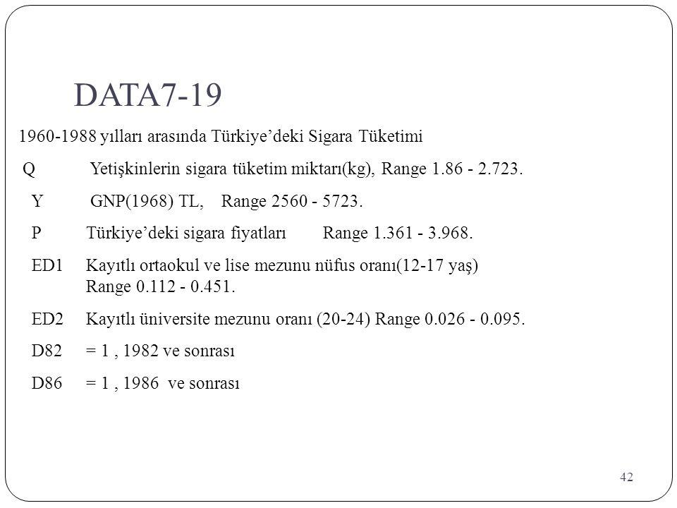 42 DATA7-19 1960-1988 yılları arasında Türkiye'deki Sigara Tüketimi Q Yetişkinlerin sigara tüketim miktarı(kg), Range 1.86 - 2.723. Y GNP(1968) TL,Ran