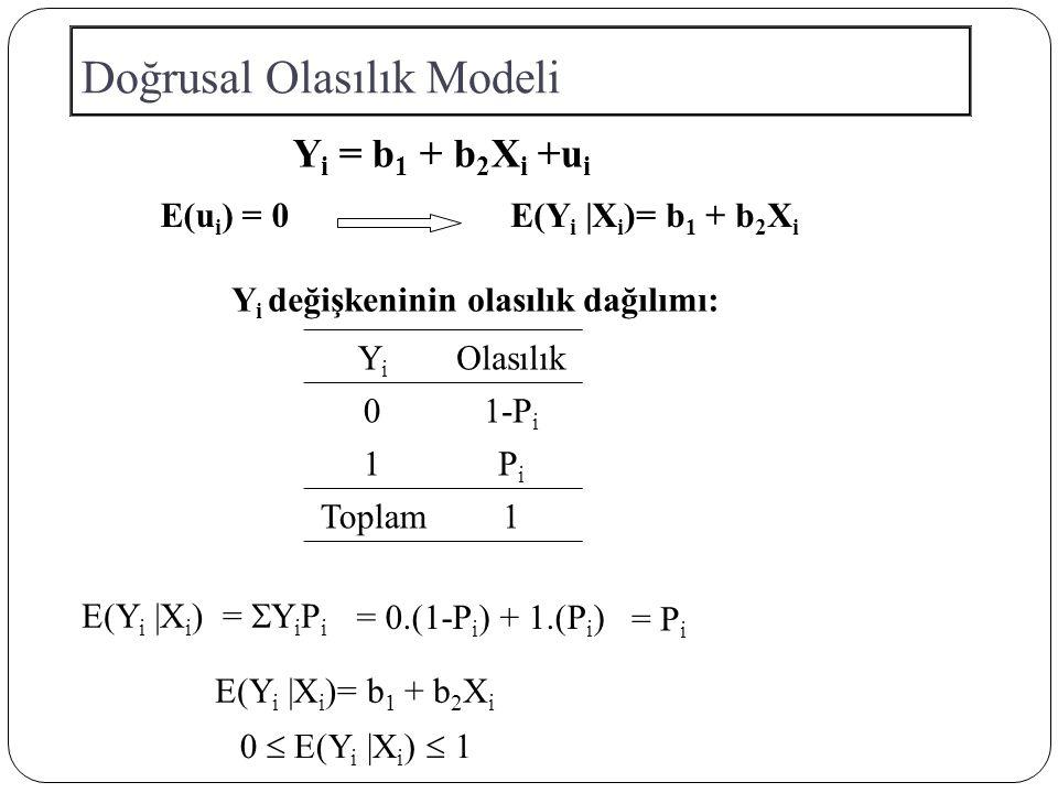 Doğrusal Olasılık Modeli E(Y i |X i )= b 1 + b 2 X i E(u i ) = 0 Y i değişkeninin olasılık dağılımı: E(Y i |X i ) = P i E(Y i |X i )= b 1 + b 2 X i 0  E(Y i |X i )  1 Y i = b 1 + b 2 X i +u i =  Y i P i = 0.(1-P i ) + 1.(P i ) YiYi Olasılık 01-P i 1PiPi Toplam1