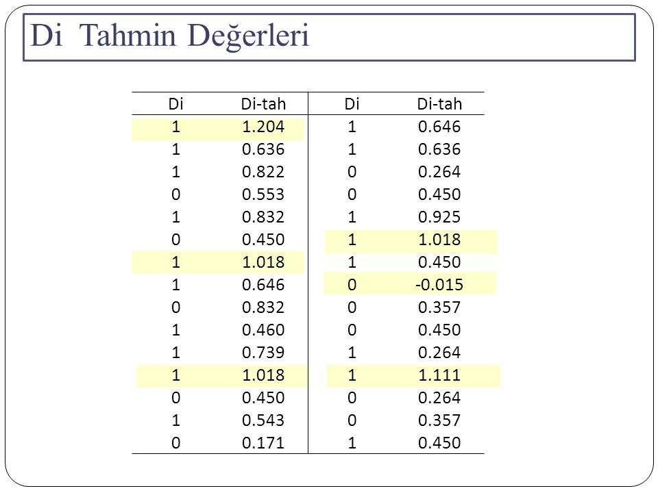 Di Tahmin Değerleri DiDi-tahDiDi-tah 11.20410.646 10.6361 10.82200.264 00.55300.450 10.83210.925 00.45011.018 1 10.450 10.6460-0.015 00.83200.357 10.4