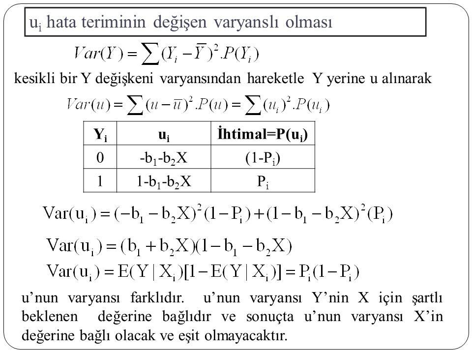 YiYi uiui İhtimal=P(u i ) 0-b 1 -b 2 X(1-P i ) 11-b 1 -b 2 XPiPi kesikli bir Y değişkeni varyansından hareketle Y yerine u alınarak u i hata teriminin değişen varyanslı olması u'nun varyansı farklıdır.