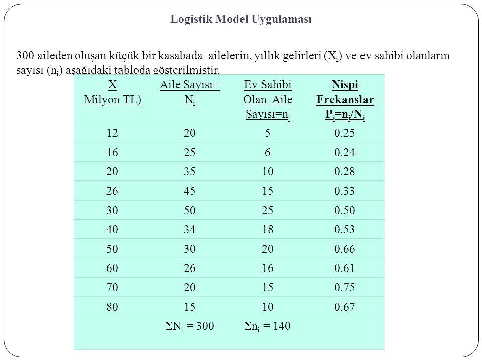 Logistik Model Uygulaması 300 aileden oluşan küçük bir kasabada ailelerin, yıllık gelirleri (X i ) ve ev sahibi olanların sayısı (n i ) aşağıdaki tabloda gösterilmiştir.