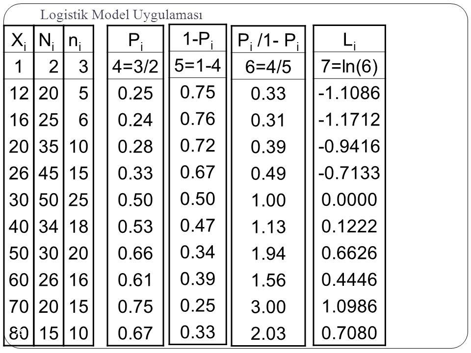 Logistik Model Uygulaması XiXi 1 12 16 20 26 30 40 50 60 70 80 NiNi 2 20 25 35 45 50 34 30 26 20 15 nini 3 5 6 10 15 25 18 20 16 15 10 PiPi 4=3/2 0.25 0.24 0.28 0.33 0.50 0.53 0.66 0.61 0.75 0.67 1-P i 5=1-4 0.75 0.76 0.72 0.67 0.50 0.47 0.34 0.39 0.25 0.33 P i /1- P i 6=4/5 0.33 0.31 0.39 0.49 1.00 1.13 1.94 1.56 3.00 2.03 LiLi 7=ln(6) -1.1086 -1.1712 -0.9416 -0.7133 0.0000 0.1222 0.6626 0.4446 1.0986 0.7080 75