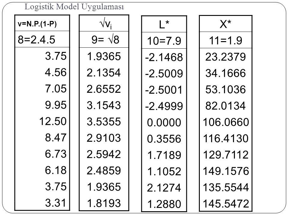 Logistik Model Uygulaması v=N.P.(1-P) 8=2.4.5 3.75 4.56 7.05 9.95 12.50 8.47 6.73 6.18 3.75 3.31 vi vi 9=  8 1.9365 2.1354 2.6552 3.1543 3.5355 2.9