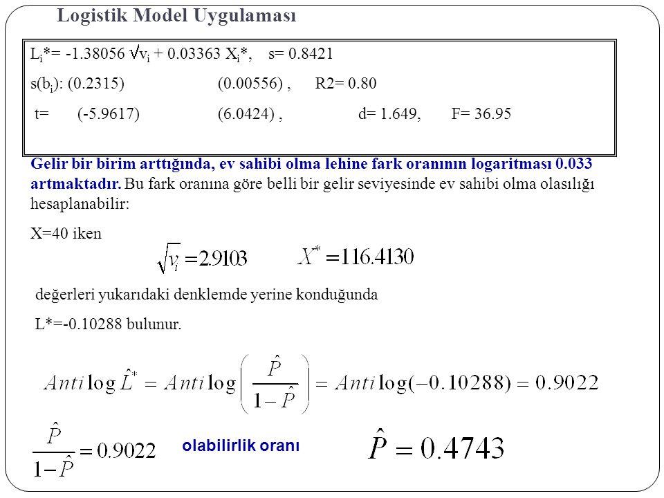 Logistik Model Uygulaması L i *= -1.38056  v i + 0.03363 X i *, s= 0.8421 s(b i ): (0.2315)(0.00556), R2= 0.80 t=(-5.9617) (6.0424), d= 1.649,F= 36.9