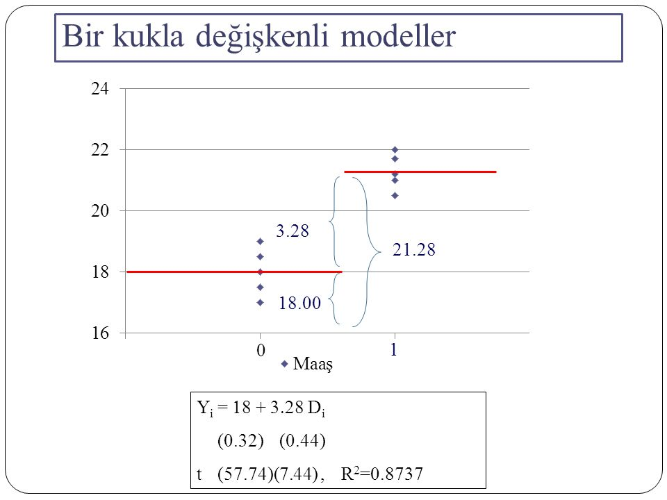 Kukla değişken ve Sayısal Değişkenli Model Y i =   +   D i +  X i + u i Y i = Öğretim Üyelerinin Yıllık Maaşları X i = Öğretim Üyesinin Yıl olarak Tecrübesi D i = 1 Öğretim Üyesi Erkekse = 0 Diğer Durumlar (yani Kadın Öğretim Üyesi) Kadın Öğretim Üyelerinin Ortalama Maaşları : E( Y i |X i,D i = 0 ) =    X i Erkek Öğretim Üyelerinin Ortalama Maaşları : E ( Y i |X i,D i = 1) = (   +    X i