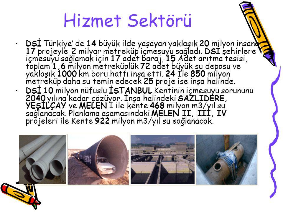 Hizmet Sektörü DSİ Türkiye' de 14 büyük ilde yaşayan yaklaşık 20 milyon insana 17 projeyle 2 milyar metreküp içmesuyu sağladı. DSİ şehirlere içmesuyu