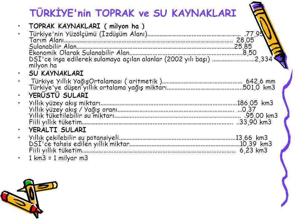 TÜRKİYE'nin TOPRAK ve SU KAYNAKLARI TOPRAK KAYNAKLARI ( milyon ha ) Türkiye'nin Yüzölçümü (İzdüşüm Alanı).............................................