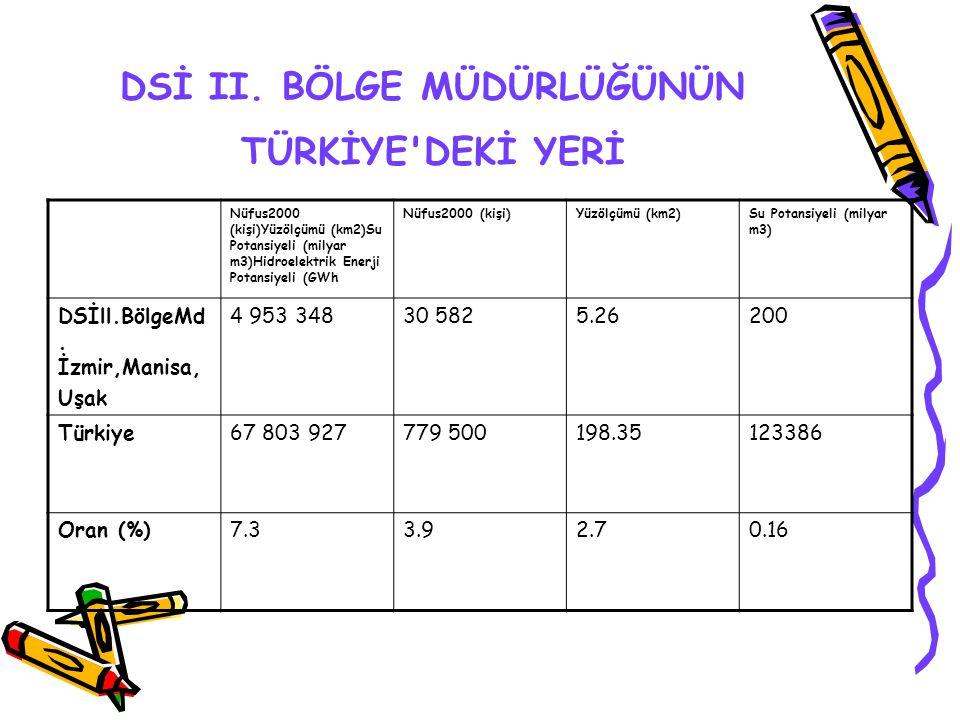 Akarsu Havzaları Türkiye geneli hidrolojik çalışmalar için 26 ana akarsu havzasına ayrılmıştır.