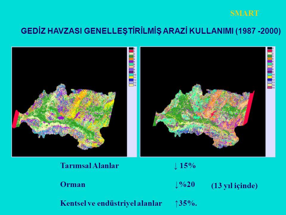 Tarımsal Alanlar ↓ 15% Orman ↓%20 Kentsel ve endüstriyel alanlar ↑35%. GEDİZ HAVZASI GENELLEŞTİRİLMİŞ ARAZİ KULLANIMI (1987 -2000) (13 yıl içinde) S
