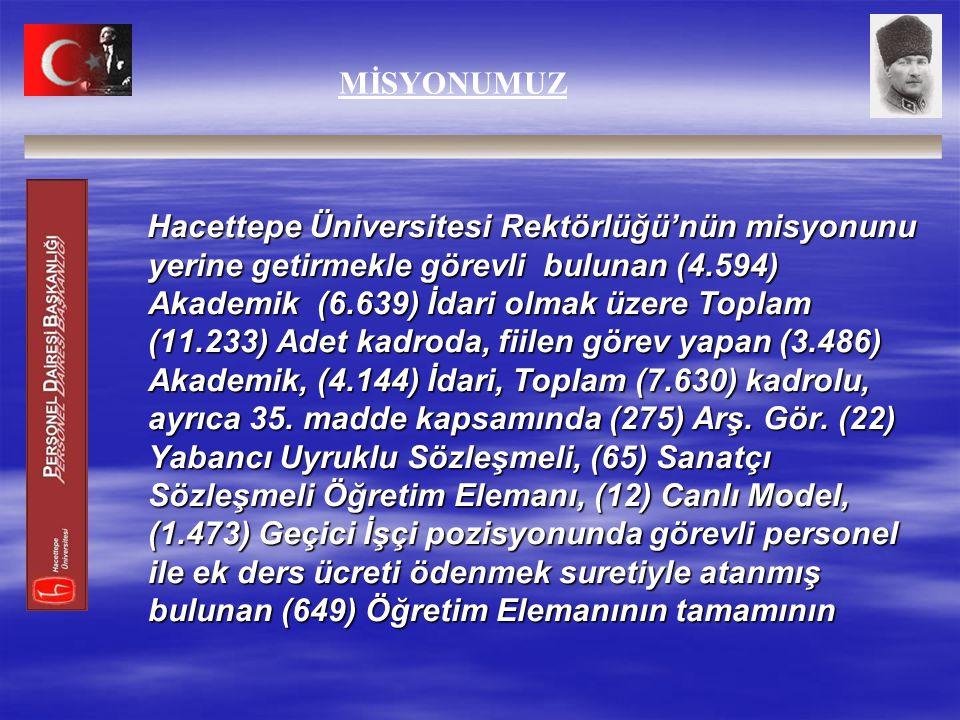 MİSYONUMUZ Hacettepe Üniversitesi Rektörlüğü'nün misyonunu yerine getirmekle görevli bulunan (4.594) Akademik (6.639) İdari olmak üzere Toplam (11.233) Adet kadroda, fiilen görev yapan (3.486) Akademik, (4.144) İdari, Toplam (7.630) kadrolu, ayrıca 35.