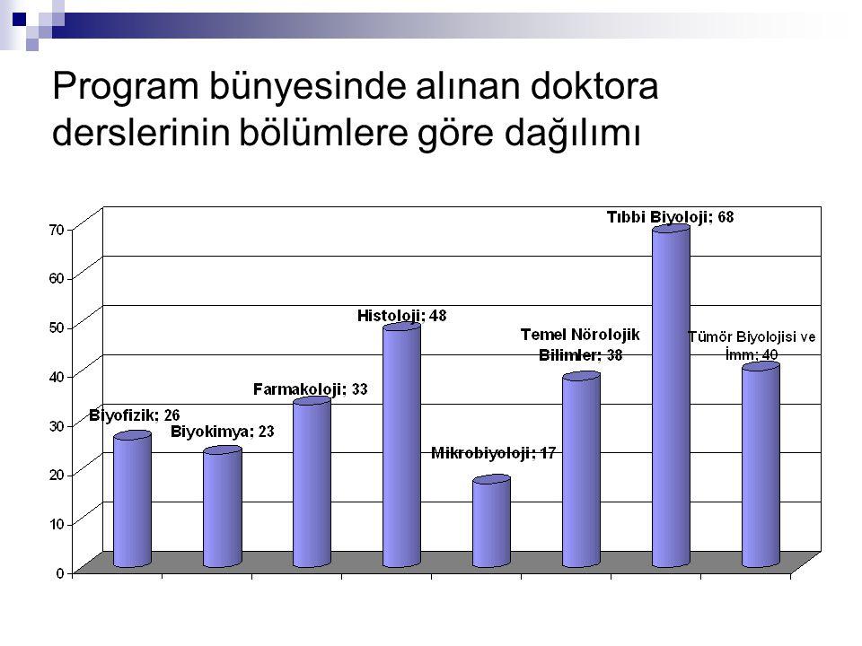 Program bünyesinde alınan doktora derslerinin bölümlere göre dağılımı