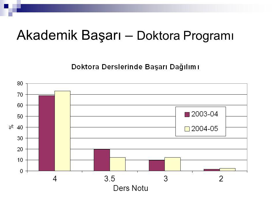 Akademik Başarı – Doktora Programı Ders Notu 43.532