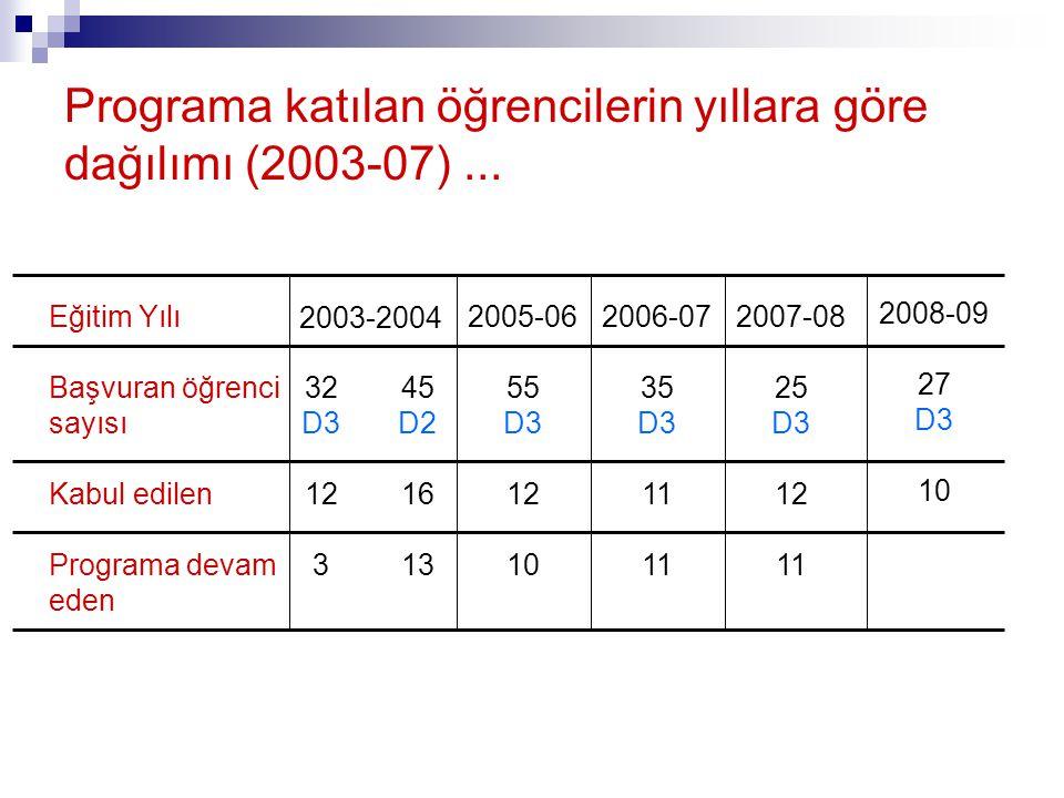 Programa katılan öğrencilerin yıllara göre dağılımı (2003-07)...