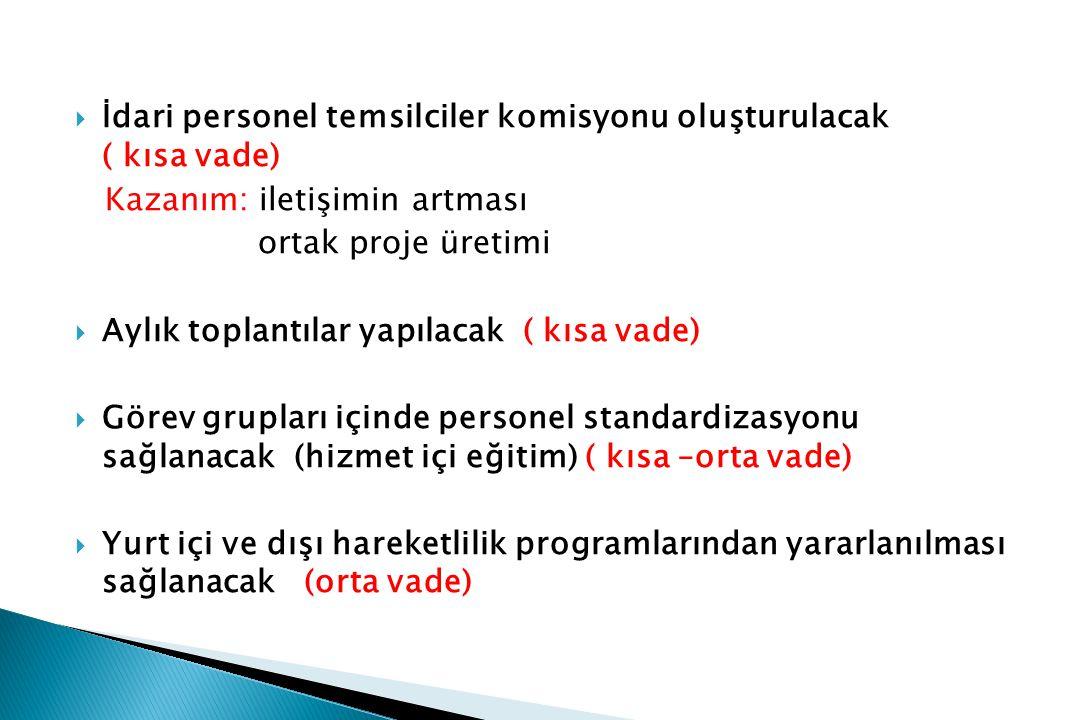  İdari personel temsilciler komisyonu oluşturulacak ( kısa vade) Kazanım: iletişimin artması ortak proje üretimi  Aylık toplantılar yapılacak ( kısa