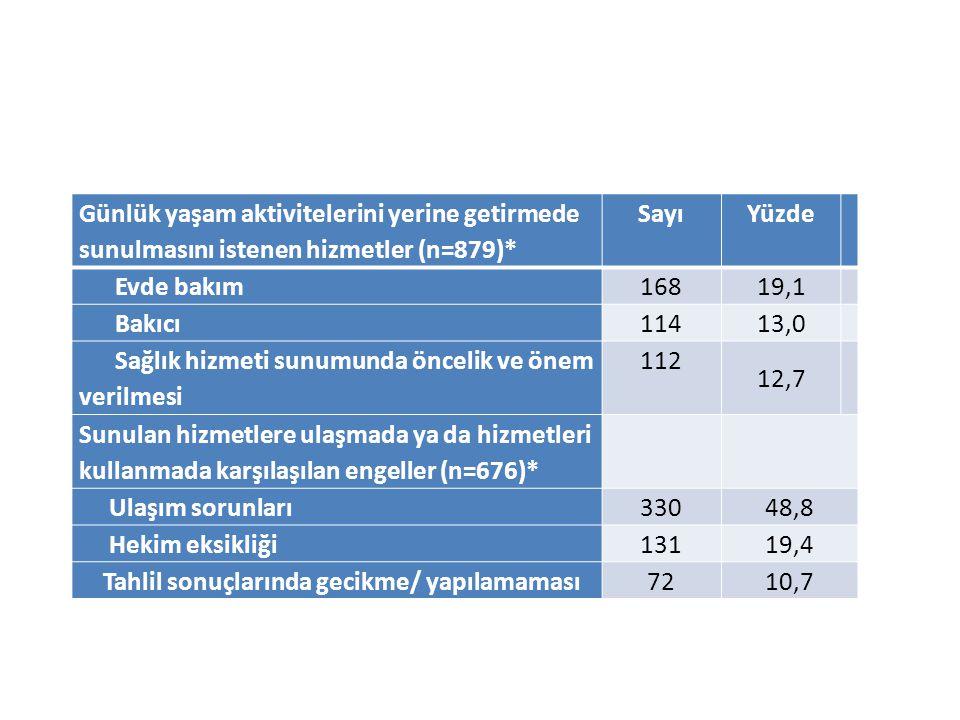 Günlük yaşam aktivitelerini yerine getirmede sunulmasını istenen hizmetler (n=879)* SayıYüzde Evde bakım168 19,1 Bakıcı114 13,0 Sağlık hizmeti sunumun