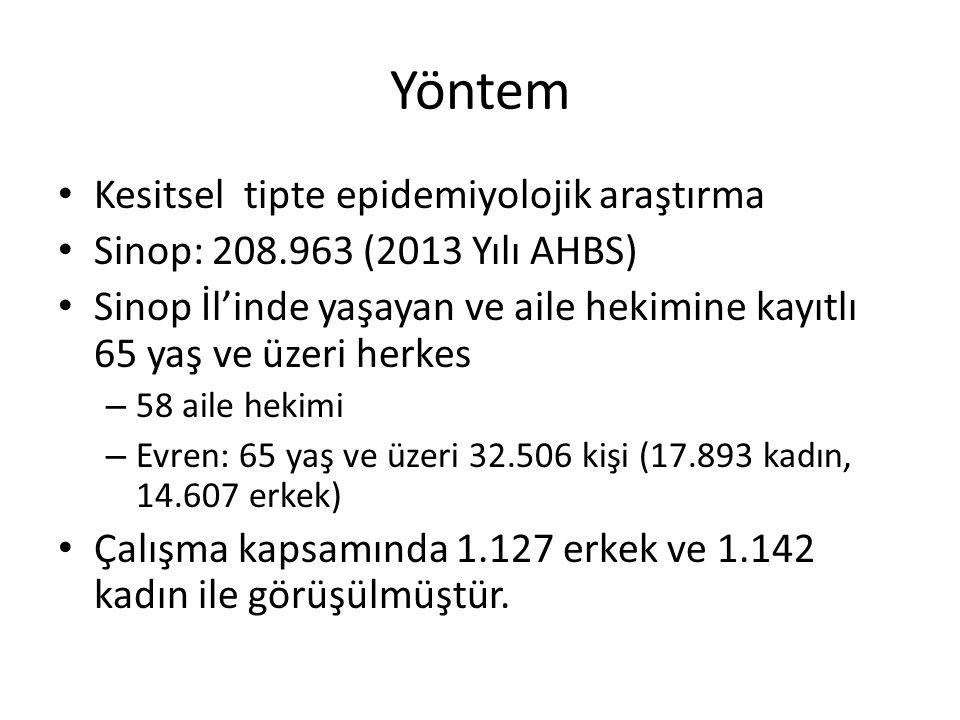 Yöntem Kesitsel tipte epidemiyolojik araştırma Sinop: 208.963 (2013 Yılı AHBS) Sinop İl'inde yaşayan ve aile hekimine kayıtlı 65 yaş ve üzeri herkes –