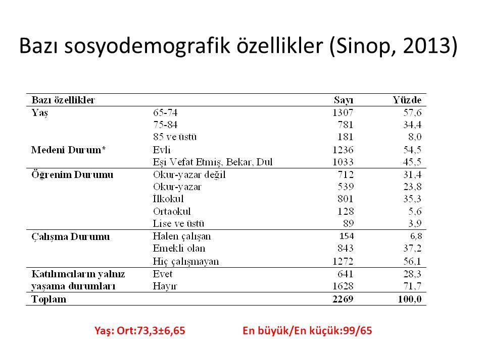 Bazı sosyodemografik özellikler (Sinop, 2013) Yaş: Ort:73,3±6,65 En büyük/En küçük:99/65