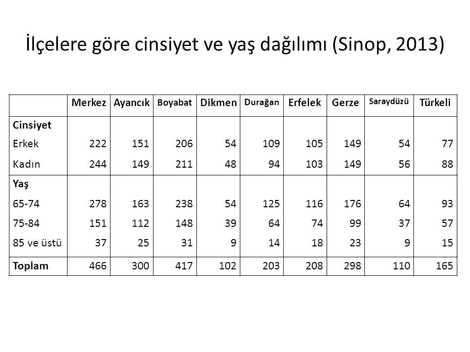 İlçelere göre cinsiyet ve yaş dağılımı (Sinop, 2013) MerkezAyancık Boyabat Dikmen Durağan ErfelekGerze Saraydüzü Türkeli Cinsiyet Erkek222151206541091