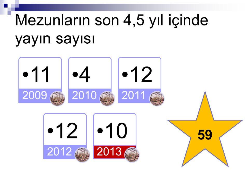 11 2009 4 2010 12 2011 12 2012 10 2013 Mezunların son 4,5 yıl içinde yayın sayısı 59