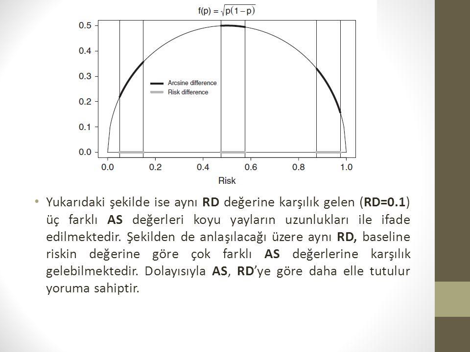 Yukarıdaki şekilde ise aynı RD değerine karşılık gelen (RD=0.1) üç farklı AS değerleri koyu yayların uzunlukları ile ifade edilmektedir. Şekilden de a