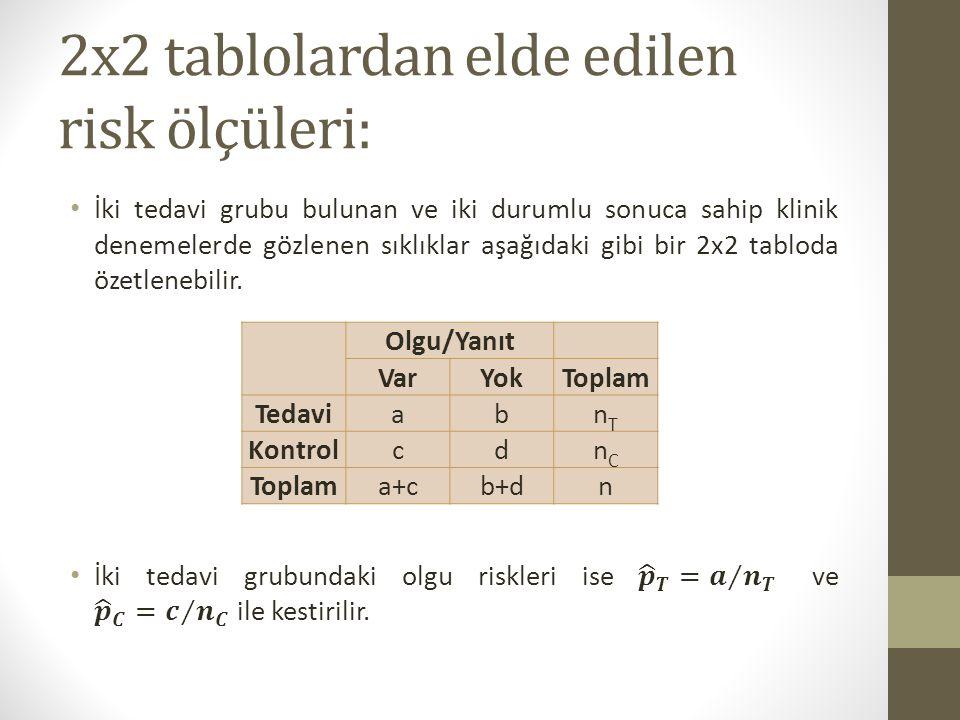 2x2 tablolardan elde edilen risk ölçüleri: Olgu/Yanıt VarYokToplam TedaviabnTnT KontrolcdnCnC Toplama+cb+dn