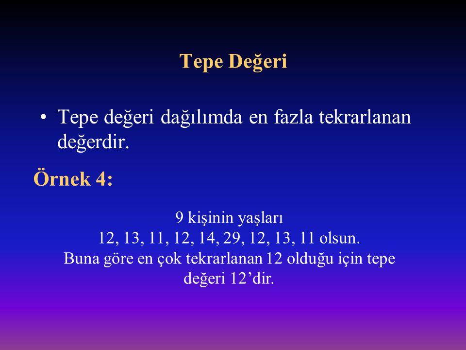 Tepe Değeri Tepe değeri dağılımda en fazla tekrarlanan değerdir. Örnek 4: 9 kişinin yaşları 12, 13, 11, 12, 14, 29, 12, 13, 11 olsun. Buna göre en çok