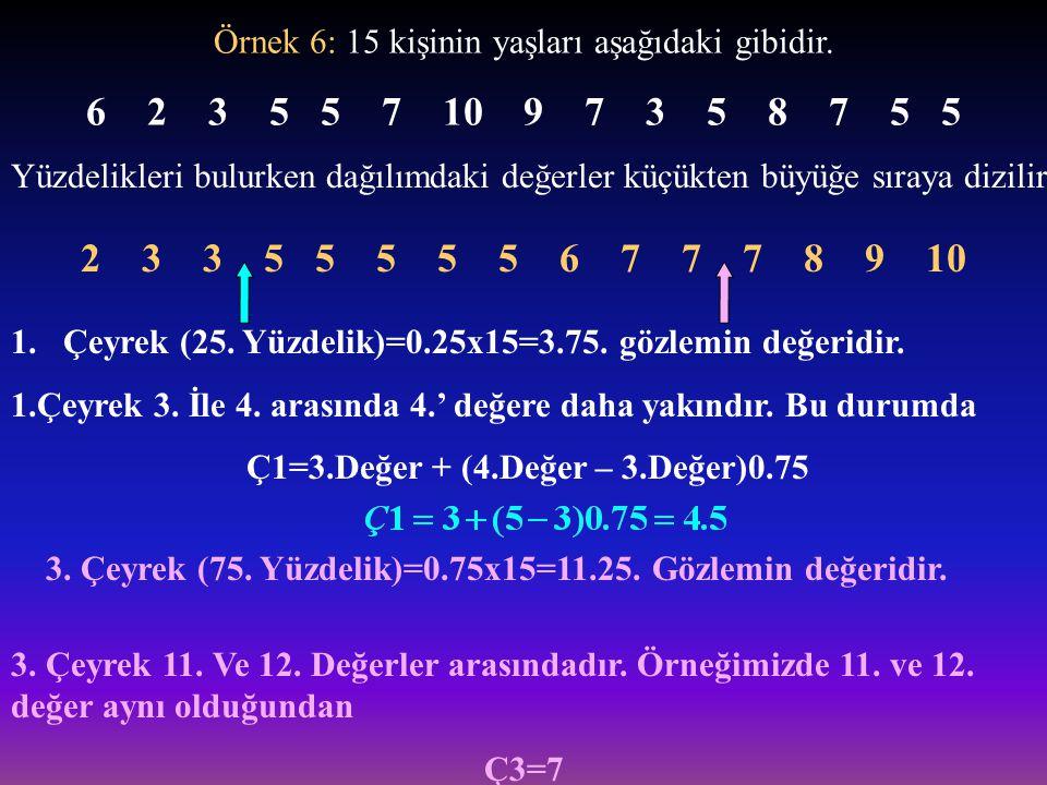 Örnek 6: 15 kişinin yaşları aşağıdaki gibidir. 6 2 3 5 5 7 10 9 7 3 5 8 7 5 5 Yüzdelikleri bulurken dağılımdaki değerler küçükten büyüğe sıraya dizili