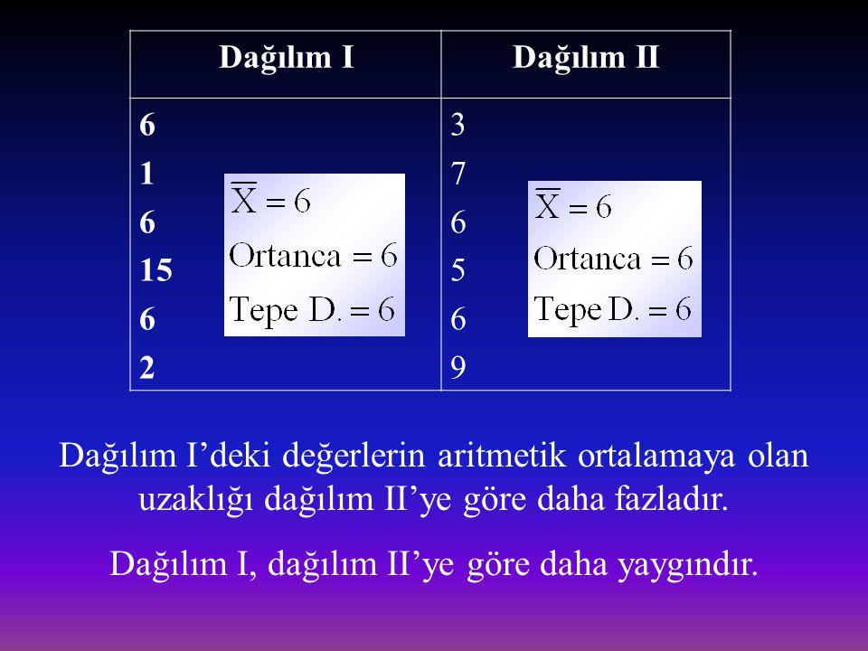 Dağılım IDağılım II 6 1 6 15 6 2 376569376569 Dağılım I'deki değerlerin aritmetik ortalamaya olan uzaklığı dağılım II'ye göre daha fazladır. Dağılım I