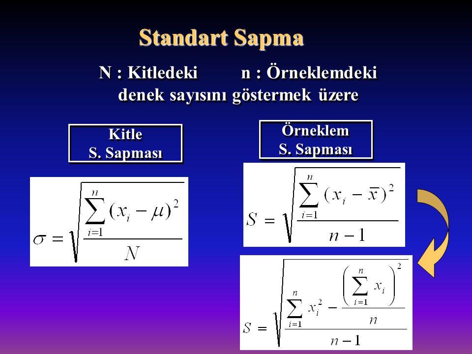 N : Kitledeki n : Örneklemdeki denek sayısını göstermek üzere N : Kitledeki n : Örneklemdeki denek sayısını göstermek üzere Kitle S. Sapması Kitle S.