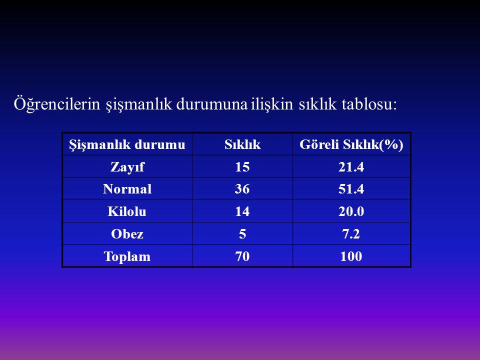 Öğrencilerin şişmanlık durumuna ilişkin sıklık tablosu: Şişmanlık durumuSıklıkGöreli Sıklık(%) Zayıf1521.4 Normal3651.4 Kilolu1420.0 Obez57.2 Toplam70