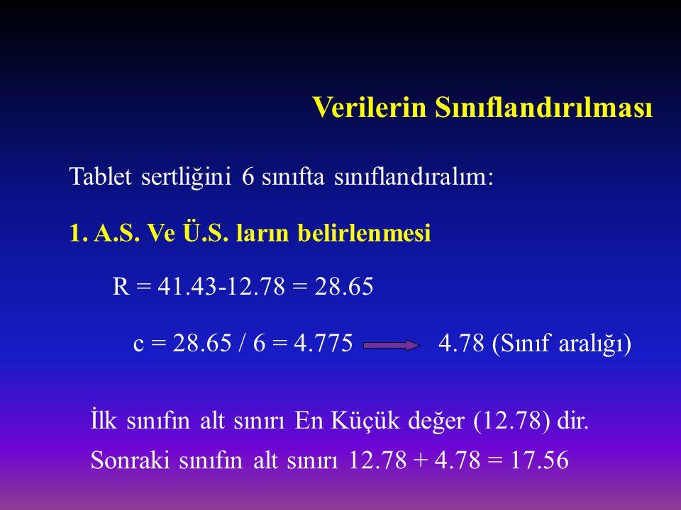Verilerin Sınıflandırılması Tablet sertliğini 6 sınıfta sınıflandıralım: R = 41.43-12.78 = 28.65 c = 28.65 / 6 = 4.7754.78 (Sınıf aralığı) 1. A.S. Ve