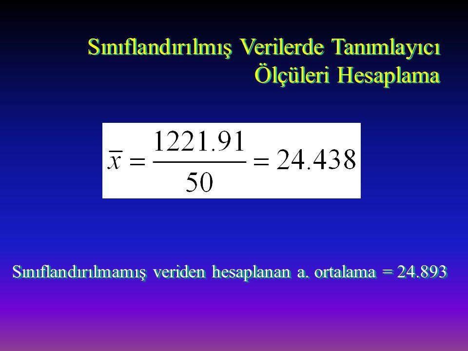 Sınıflandırılmamış veriden hesaplanan a. ortalama = 24.893