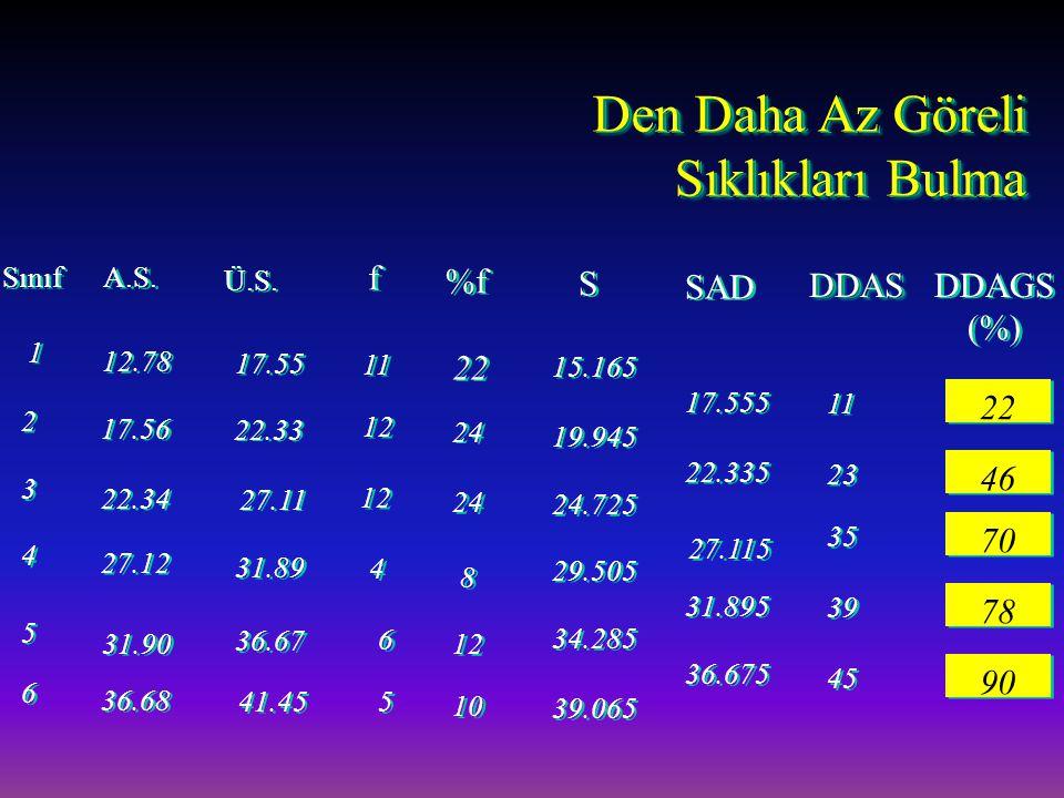 1 1 2 2 3 3 4 4 5 5 6 6 Sınıf A.S. Ü.S. 17.55 22.33 22.34 27.11 27.12 31.89 31.90 36.67 36.68 41.45 f f 11 12 4 4 6 6 5 5 %f 22 24 8 8 12 10 15.165 19