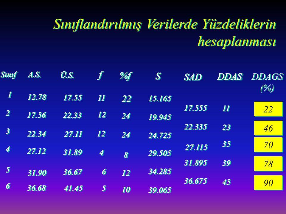 Sınıflandırılmış Verilerde Yüzdeliklerin hesaplanması DDAGS (%) DDAGS (%) 22 46 70 78 90