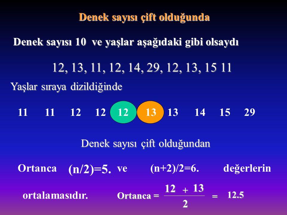 Denek sayısı 10 ve yaşlar aşağıdaki gibi olsaydı 12, 13, 11, 12, 14, 29, 12, 13, 15 11 Yaşlar sıraya dizildiğinde 11 12 13 141529 Denek sayısı çift ol