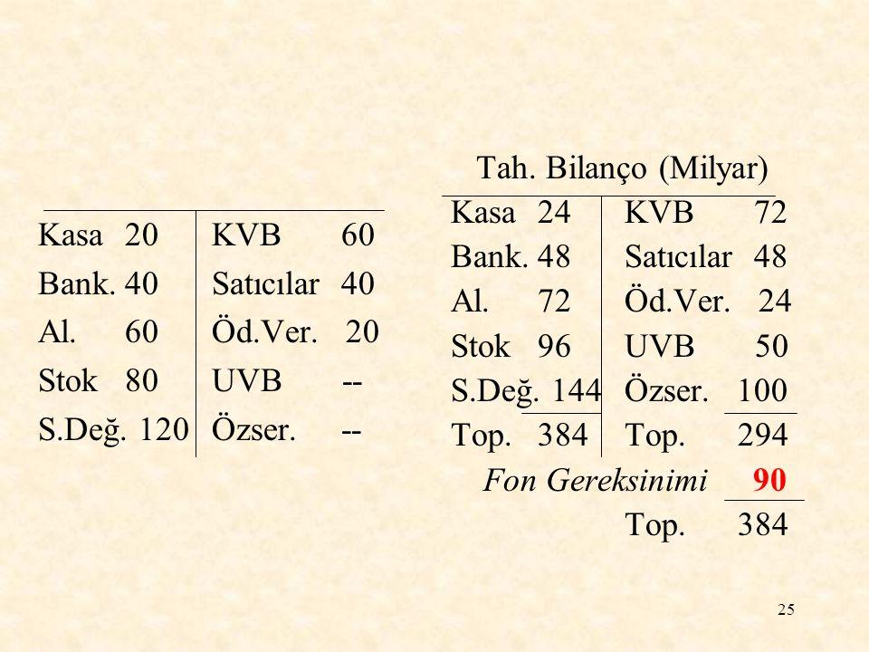 25 Kasa20KVB 60 Bank.40Satıcılar 40 Al.60Öd.Ver.20 Stok80UVB -- S.Değ.