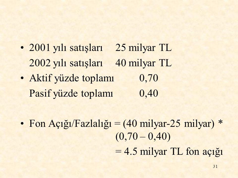 31 2001 yılı satışları25 milyar TL 2002 yılı satışları40 milyar TL Aktif yüzde toplamı0,70 Pasif yüzde toplamı0,40 Fon Açığı/Fazlalığı = (40 milyar-25 milyar) * (0,70 – 0,40) = 4.5 milyar TL fon açığı