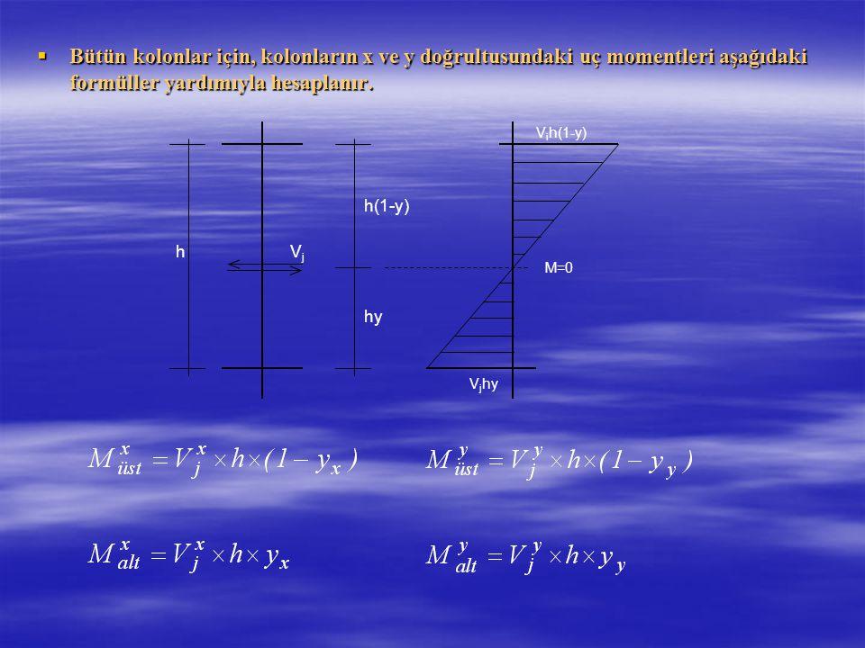  Bütün kolonlar için, kolonların x ve y doğrultusundaki uç momentleri aşağıdaki formüller yardımıyla hesaplanır. h h(1-y) hy VjVj V i h(1-y) V j hy M
