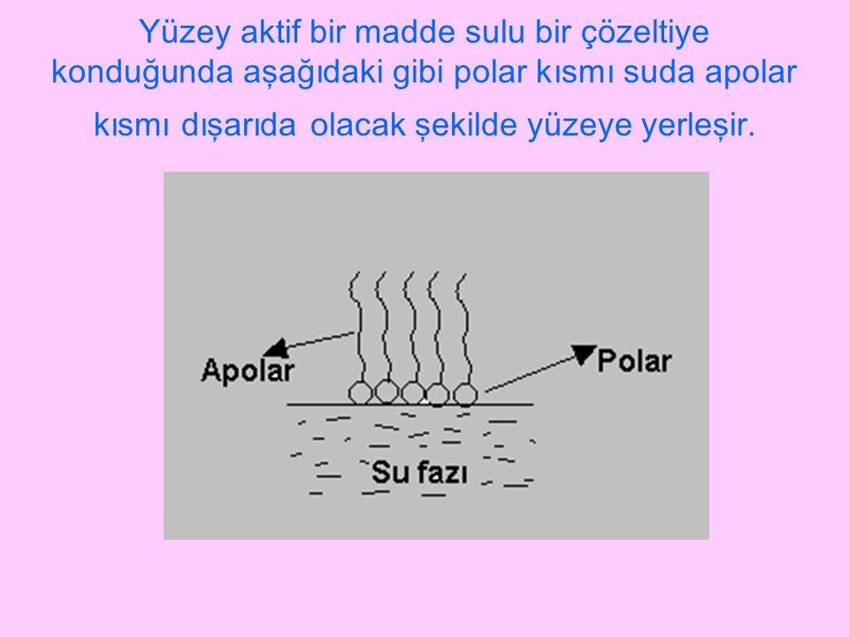 Yüzey aktif bir madde sulu bir çözeltiye konduğunda aşağıdaki gibi polar kısmı suda apolar kısmı dışarıda olacak şekilde yüzeye yerleşir.