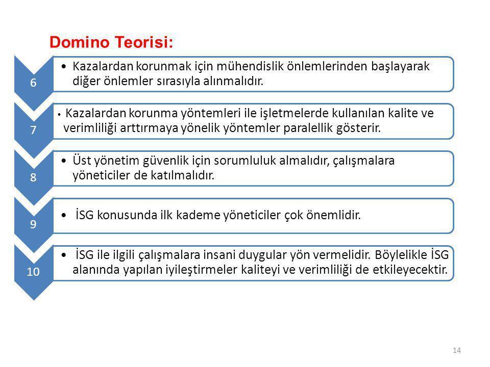 Domino Teorisi: 6 Kazalardan korunmak için mühendislik önlemlerinden başlayarak diğer önlemler sırasıyla alınmalıdır. 7 Kazalardan korunma yöntemleri