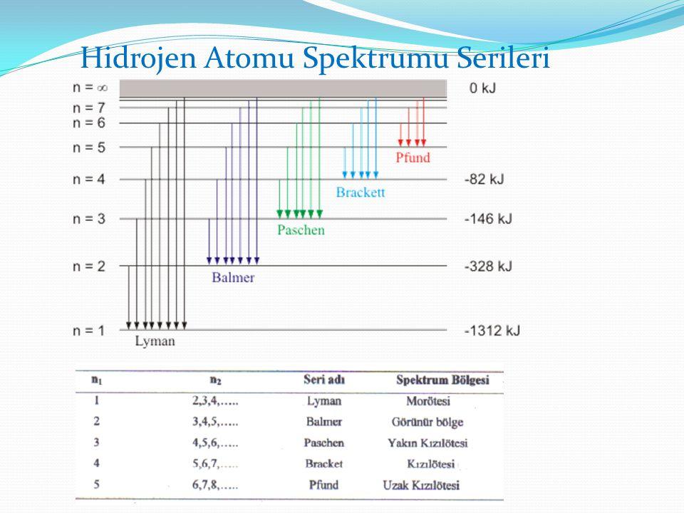 Hidrojen Atomu Spektrumu Serileri